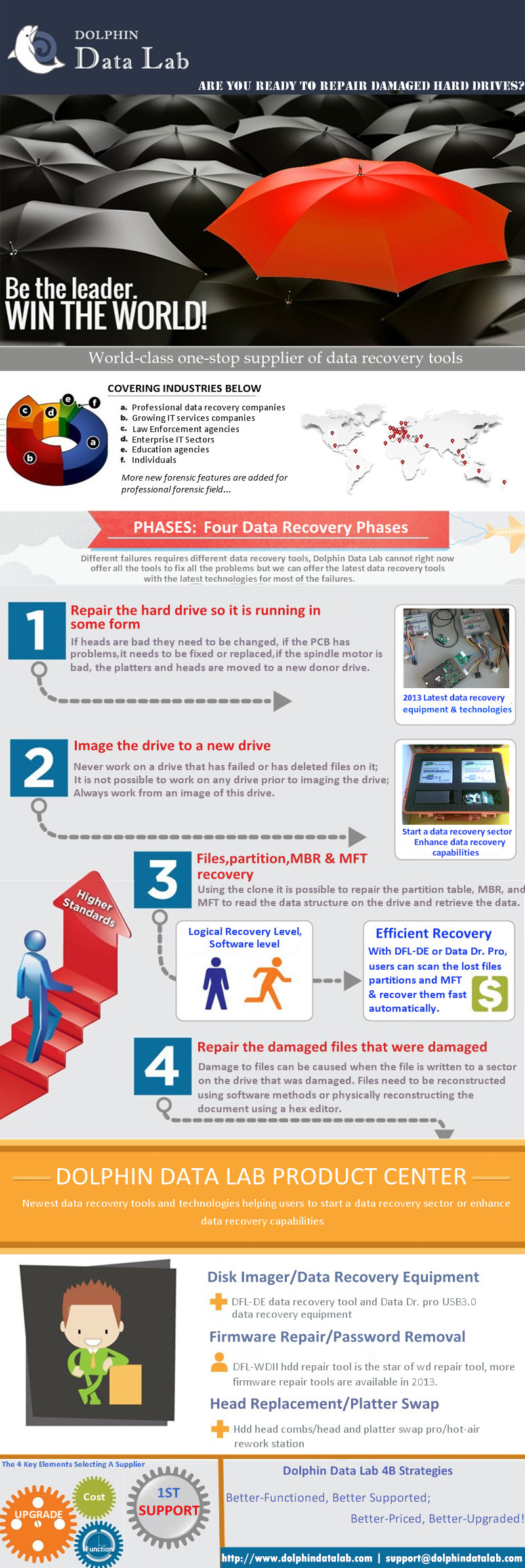 [Infographic by Dolphin Data Lab] Four Phases Of Data Recovery